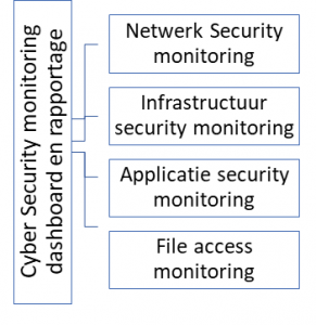 Sbl cybersecurity security monitoring